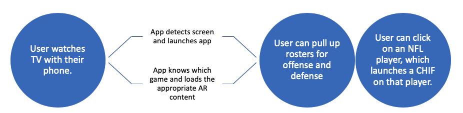 UI Process